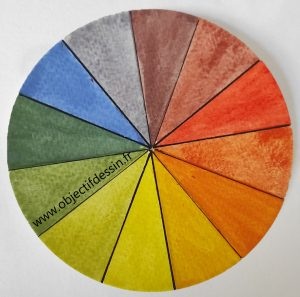 Cercle Chromatique 12 Couleurs